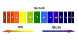 Filtracion-de-agua-grafica-pH