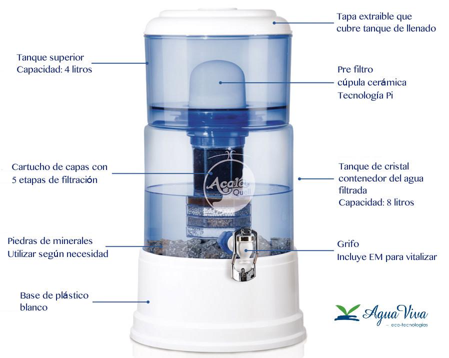 Filtro-de-agua-ACALA-QUELL-Esquema-ESP
