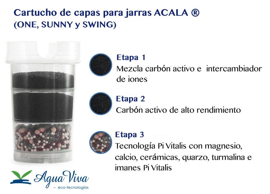 cartucho filtrante de las jarras ACALA