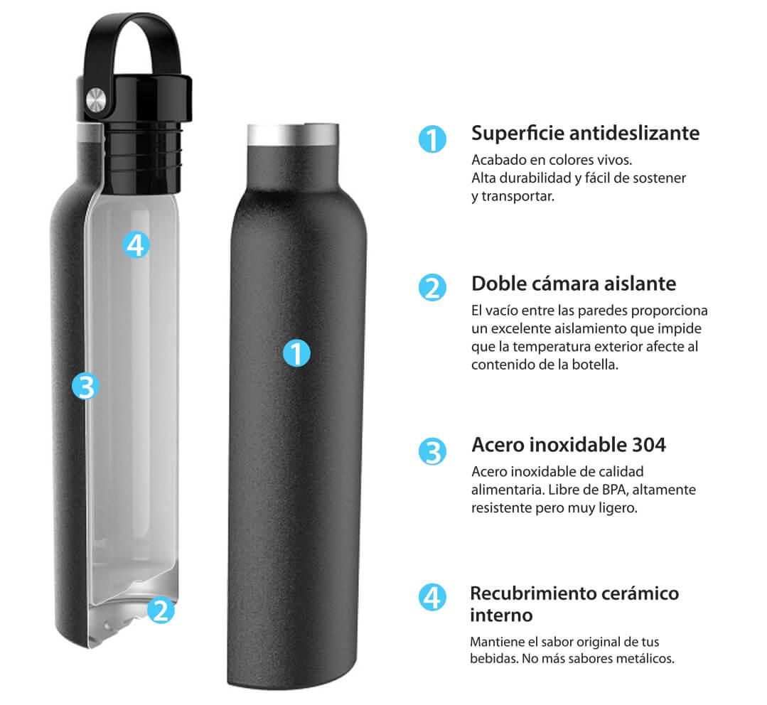botellas-termo-infografia-runbott-R
