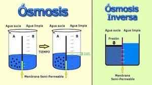 descalcificador-por-osmosis-inversa