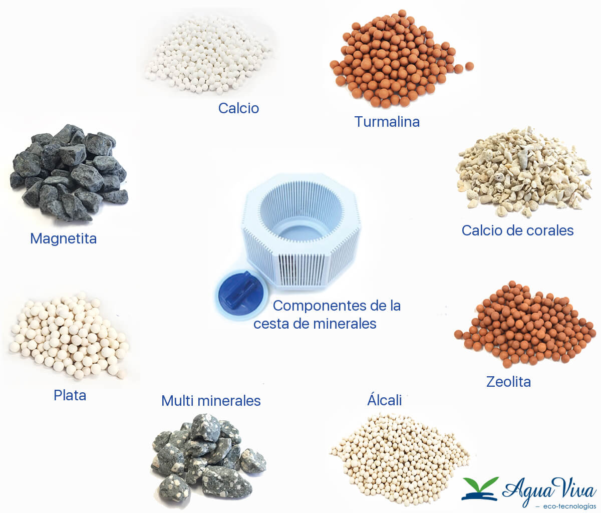 Vitalizador-vitalizer-plus-cesta-minerales-componentes